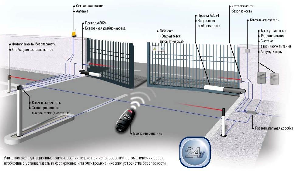 Компания NICE выпускает достойную настоящего хозяина автоматику(Автоматические ворота) для всех видов ворот...