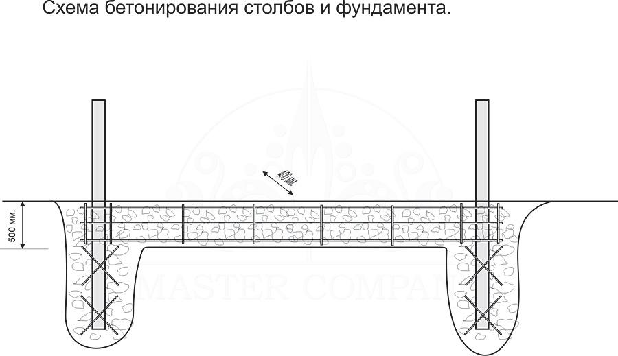 Схема бетонирования столбов и